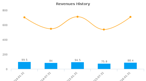 French Connection Group Plc :FCCN-GB: Earnings Analysis: For the six months ended January 31, 2016