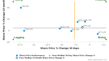 Aircastle Ltd. breached its 50 day moving average in a Bearish Manner : AYR-US : March 22, 2017