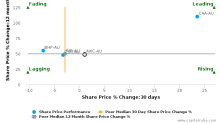Alumina Ltd. breached its 50 day moving average in a Bearish Manner : AWC-AU : February 27, 2017