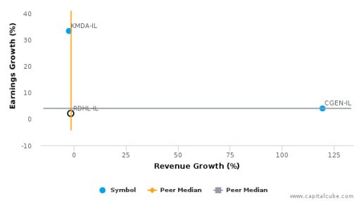 RedHill Biopharma Ltd. :RDHL-IL: Earnings Analysis: Q2, 2016 By the Numbers : August 9, 2016