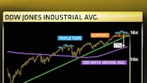 Warning: Severe drop in Dow ahead: Technician