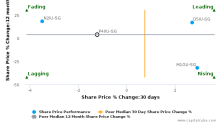 Starhill Global Real Estate Investment Trust breached its 50 day moving average in a Bearish Manner : P40U-SG : October 14, 2016