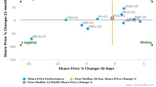 Rogers Corp. breached its 50 day moving average in a Bullish Manner : ROG-US : July 12, 2016