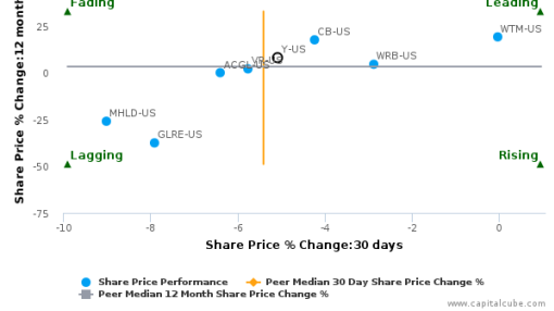 Alleghany Corp. breached its 50 day moving average in a Bearish Manner : Y-US : June 28, 2016
