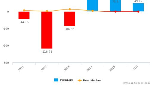 Swisher Hygiene, Inc. :SWSH-US: Earnings Analysis: Q4, 2015 By the Numbers
