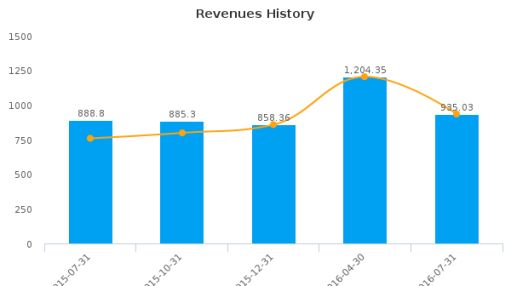 Flowers Foods, Inc. :FLO-US: Earnings Analysis: Q3, 2016 By the Numbers : August 29, 2016