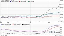 5 Hot Tech ETF Charts with Upside Potential