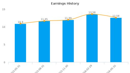 WD-40 Co. :WDFC-US: Earnings Analysis: Q3, 2016 By the Numbers : July 22, 2016