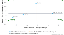 Northern Star Resources Ltd. breached its 50 day moving average in a Bearish Manner : NST-AU : April 27, 2017