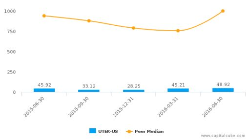 Ultratech, Inc. :UTEK-US: Earnings Analysis: Q2, 2016 By the Numbers : July 22, 2016