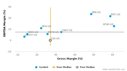 Silicon Graphics International Corp. :SGI-US: Earnings Analysis: 2016 By the Numbers : August 29, 2016