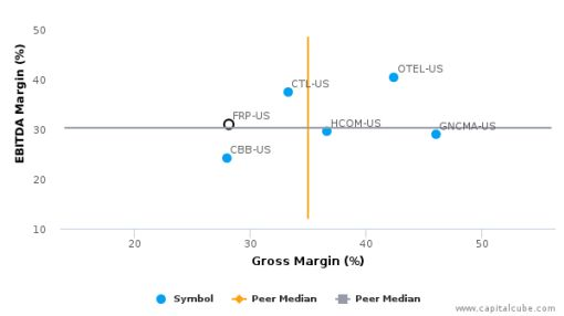 FairPoint Communications, Inc. :FRP-US: Earnings Analysis: Q2, 2016 By the Numbers : August 10, 2016