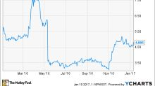 Why Did Office Depot, Inc. Lose 18% in 2016?