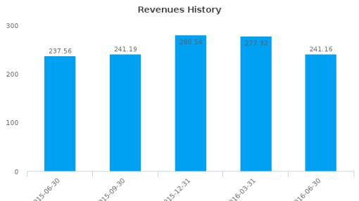 Cash America International, Inc. :CSH-US: Earnings Analysis: Q2, 2016 By the Numbers : August 9, 2016