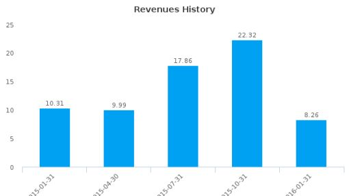 I Grandi Viaggi SpA :IGV-IT: Earnings Analysis: Q1, 2016 By the Numbers
