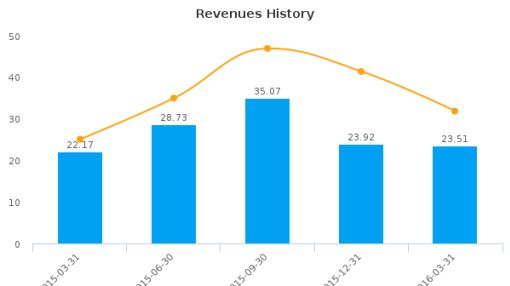 China Distance Education Holdings Ltd. :DL-US: Earnings Analysis: Q2, 2016 By the Numbers : June 3, 2016