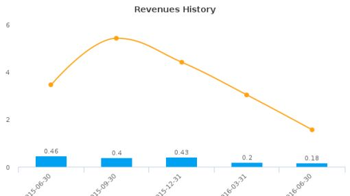 Mesa Royalty Trust :MTR-US: Earnings Analysis: Q2, 2016 By the Numbers : August 18, 2016
