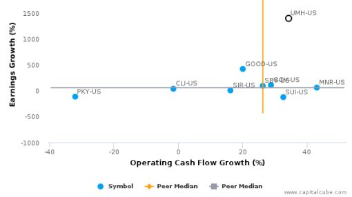 UMH Properties, Inc. :UMH-US: Earnings Analysis: Q2, 2016 By the Numbers : August 12, 2016