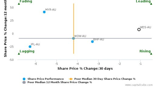 Wesfarmers Ltd. breached its 50 day moving average in a Bearish Manner : WES-AU : September 14, 2016
