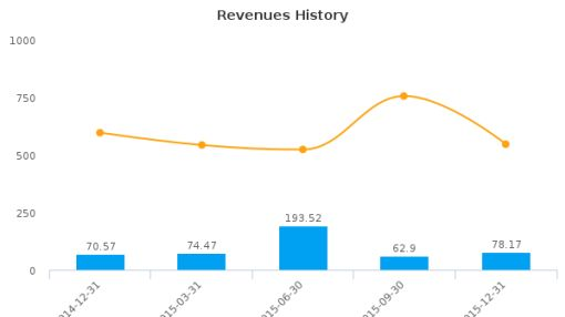 Banca IFIS SpA :IF-IT: Earnings Analysis: Q4, 2015 By the Numbers