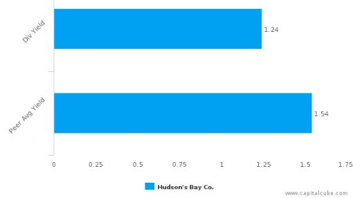 Hudson's Bay Co. : HBC-CA: Dividend Analysis : June 30th, 2016 (record date) : By the numbers : July 12, 2016