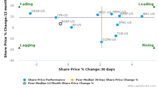 BOK Financial Corp. breached its 50 day moving average in a Bearish Manner : BOKF-US : September 19, 2016