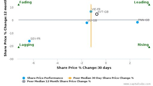 Severn Trent Plc breached its 50 day moving average in a Bearish Manner : SVT-GB : June 14, 2016