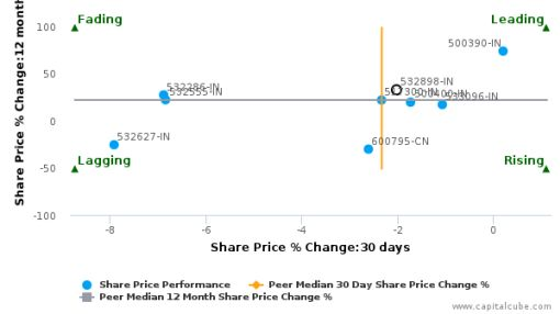 Power Grid Corp. of India Ltd. breached its 50 day moving average in a Bullish Manner : 532898-IN : September 21, 2016