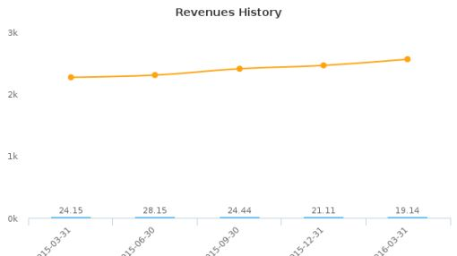 Concord Medical Services Holding Ltd. :CCM-US: Earnings Analysis: Q1, 2016 By the Numbers : June 1, 2016