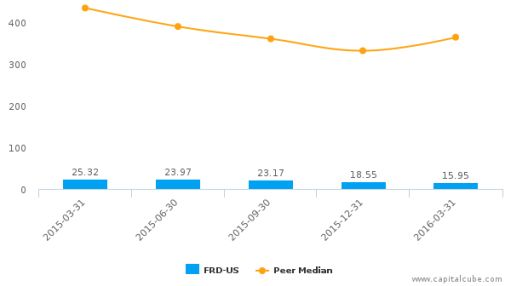 Friedman Industries, Inc. :FRD-US: Earnings Analysis: Q4, 2016 By the Numbers : July 6, 2016