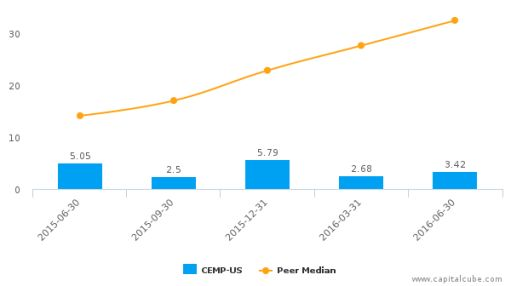Cempra, Inc. :CEMP-US: Earnings Analysis: Q2, 2016 By the Numbers : August 5, 2016