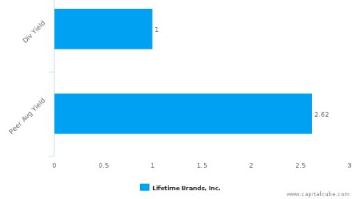 Lifetime Brands, Inc. : LCUT-US: Dividend Analysis : August 01st, 2016 : By the numbers : June 23, 2016