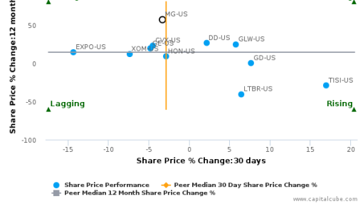 MISTRAS Group, Inc. breached its 50 day moving average in a Bearish Manner : MG-US : August 18, 2016