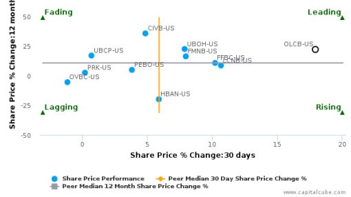 Ohio Legacy Corp.: Strong price momentum but will it sustain?