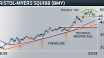 Why the recent selloff in Bristol-Myers is just the beginning