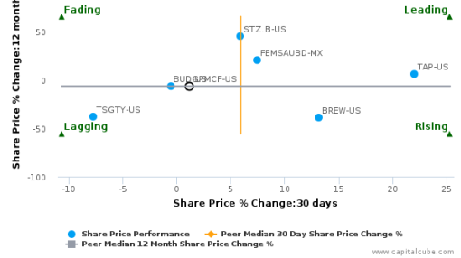 Grupo Modelo SAB de CV breached its 50 day moving average in a Bearish Manner : September 25, 2015