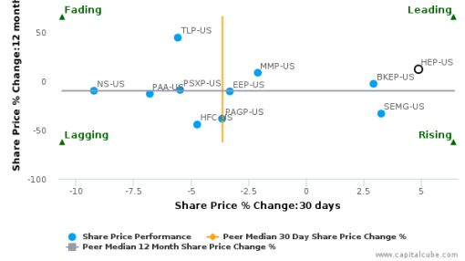 Holly Energy Partners LP breached its 50 day moving average in a Bullish Manner : HEP-US : September 20, 2016