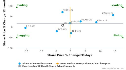 Knoll, Inc. breached its 50 day moving average in a Bearish Manner : KNL-US : September 12, 2016