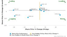 CACI International, Inc. breached its 50 day moving average in a Bearish Manner : CACI-US : March 8, 2017