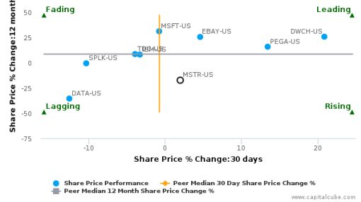 MicroStrategy, Inc. breached its 50 day moving average in a Bullish Manner : MSTR-US : September 26, 2016