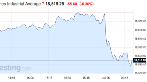 Stocks are lower on another Merger Monday