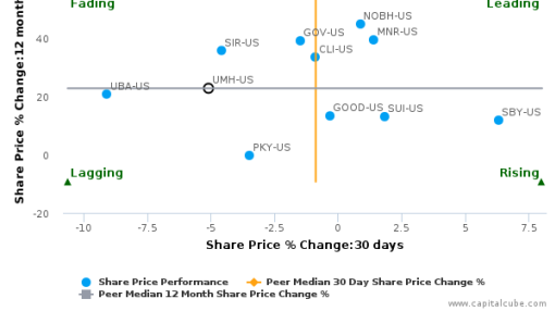 UMH Properties, Inc. breached its 50 day moving average in a Bearish Manner : UMH-US : August 22, 2016