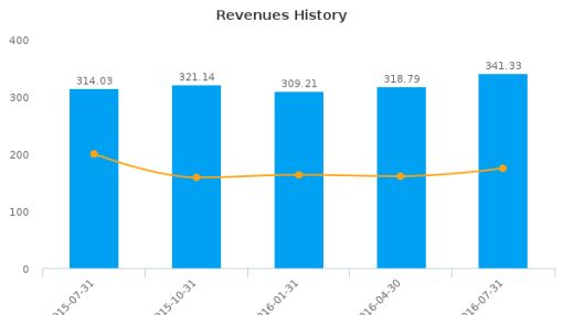 Finisar Corp. :FNSR-US: Earnings Analysis: Q1, 2017 By the Numbers : September 26, 2016