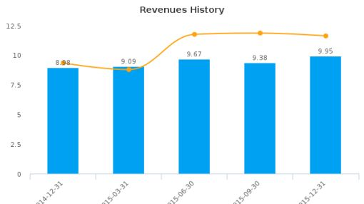 Riverview Bancorp, Inc. Earnings Analysis: Q3, 2016 By the Numbers