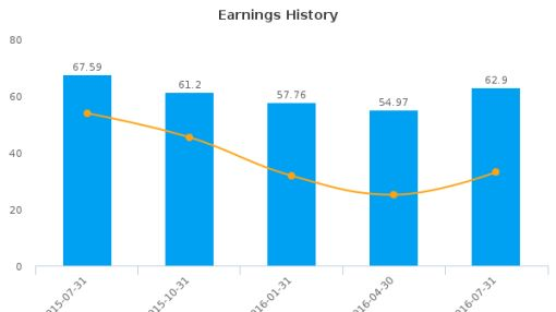 Eaton Vance Corp. :EV-US: Earnings Analysis: Q3, 2016 By the Numbers : August 19, 2016