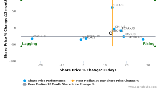 WABCO Holdings, Inc. breached its 50 day moving average in a Bearish Manner : WBC-US : July 29, 2016