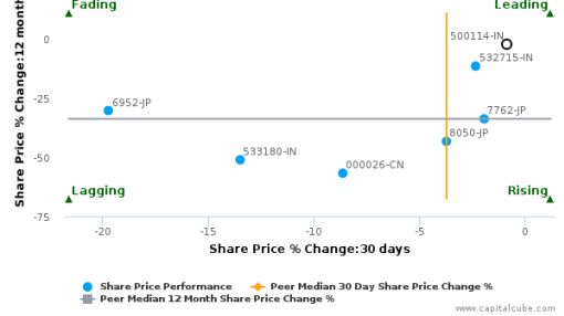Titan Co. Ltd. breached its 50 day moving average in a Bearish Manner : 500114-IN : June 4, 2016