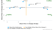 Horizon Bancorp (Indiana) breached its 50 day moving average in a Bearish Manner : HBNC-US : March 21, 2017