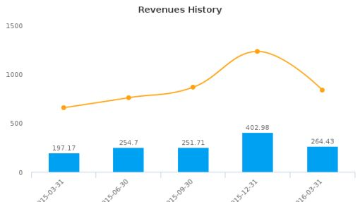 William Lyon Homes, Inc. :WLH-US: Earnings Analysis: Q1, 2016 By the Numbers