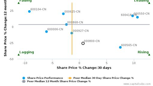 FAW Car Co., Ltd. breached its 50 day moving average in a Bullish Manner : 000800-CN : September 20, 2016